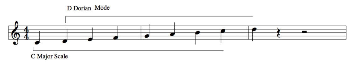 Ionian and Dorian Mode music how to example