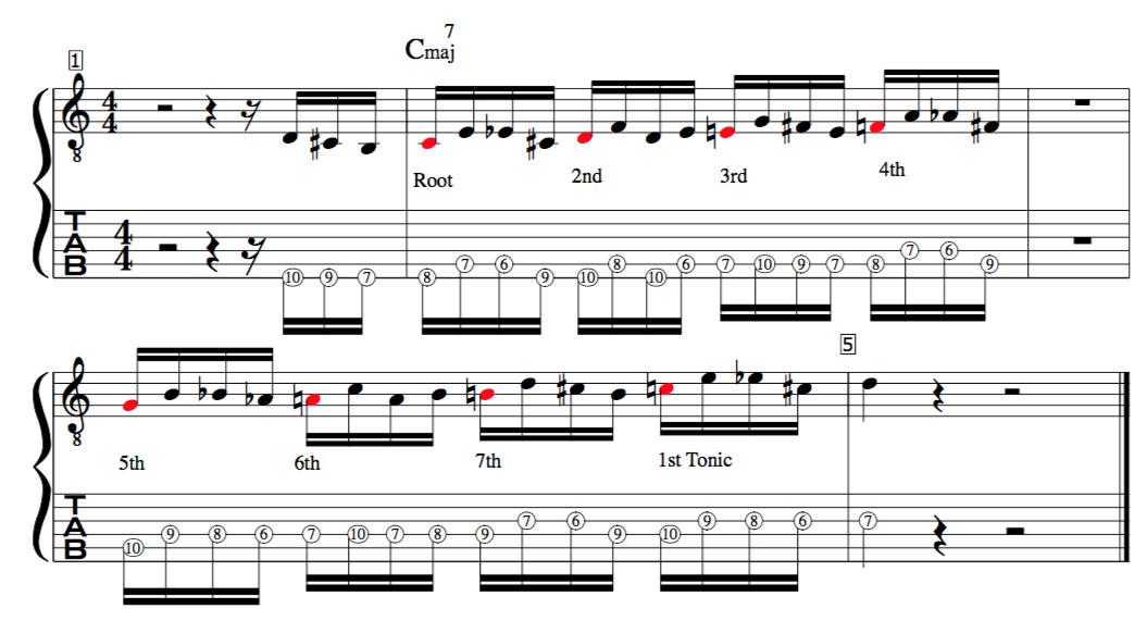 Jazz improvisation lesson target tones C major scale