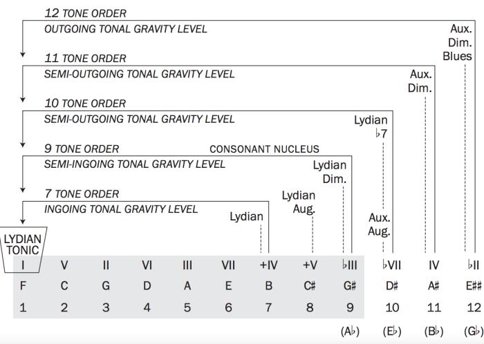 Lydian chromatic concept 12 tonal order of tonal gravity