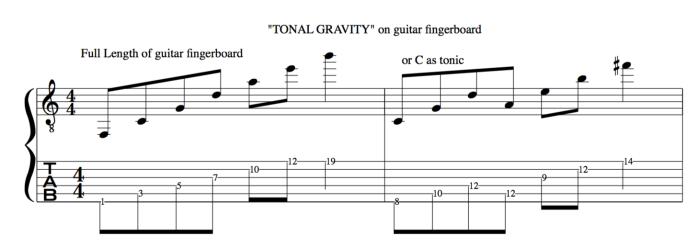 Tonal gravity on guitar fingerboard