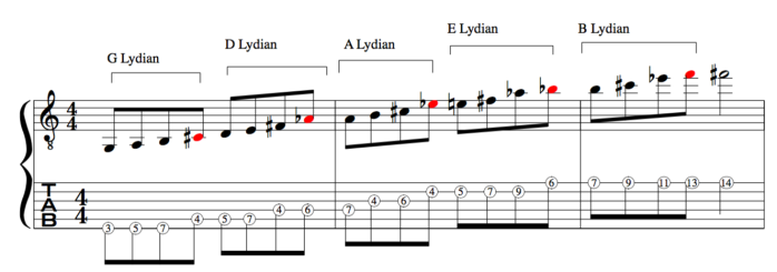 LYDIAN PENTATONIC ASCENDING SCALE THROUGH THE CYCLE OF 5THS.