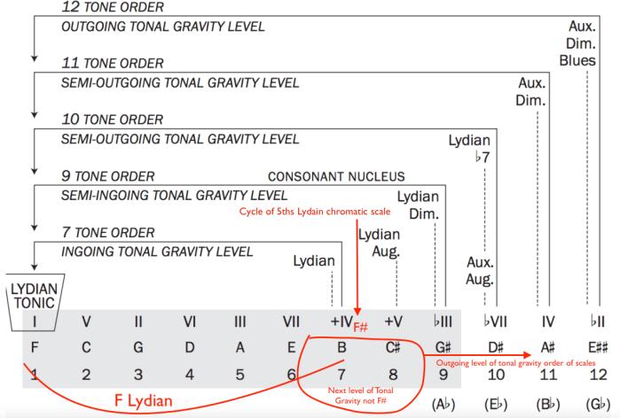Lydian Chromatic Concept LCC