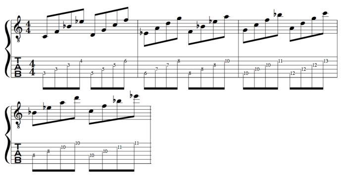 Dorian Mode fretboard harmony scale chord
