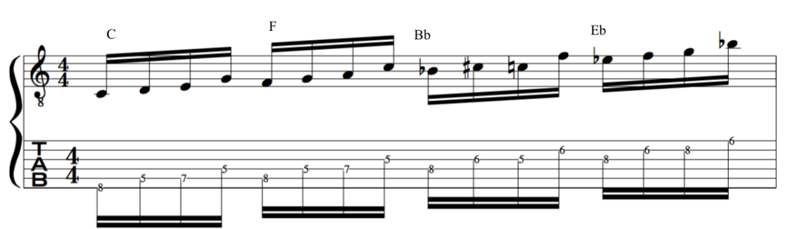 cycle of 5ths pentatonic's guitar lesson