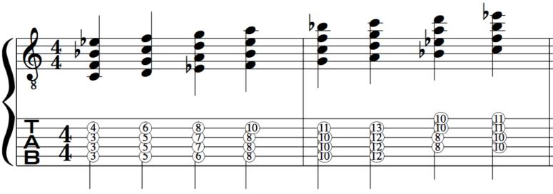 Dorian Mode Harmonised in chords