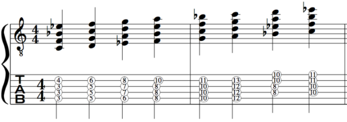 Dorian Mode Harmonised in chords
