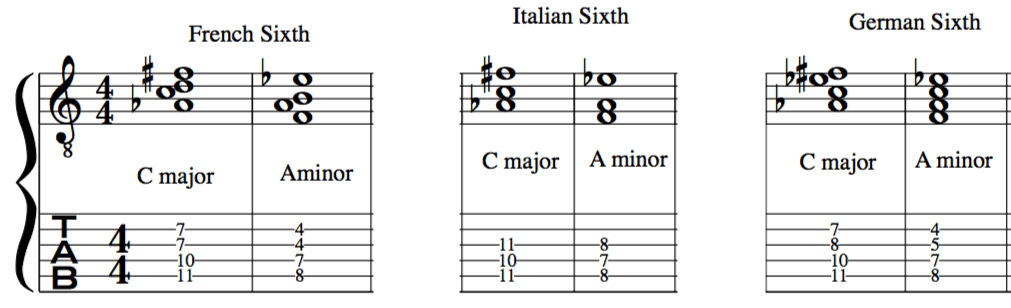 French Sixth Italian Sixth German Sixth Augmented 6th Chords