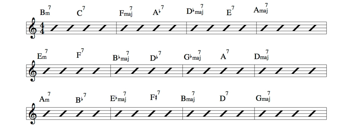 Mastering Coltrane changes chord chart