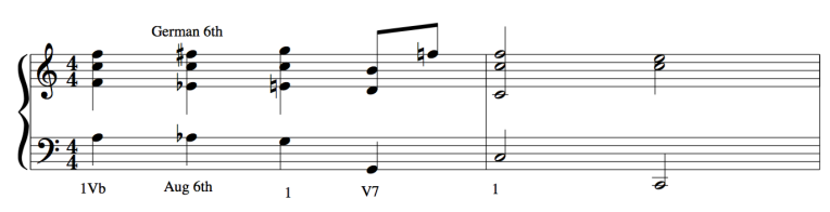 french augmented 6th chord - Making Music Theory and Jazz Improvisation work for you