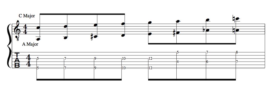 polytonality major scales lesson