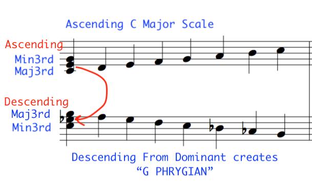 NEGATIVEHarmony C major and Phrygian