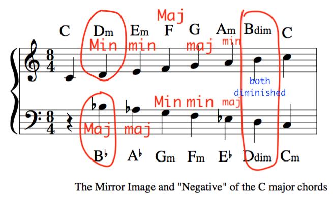 negative harmony music chords reflecting example